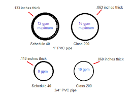 Schedule 40 Pvc Pipe Flow Chart Pipe Dreams Or Pvc Pipe Dreams There Is A Difference
