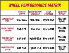 Inline Wheels Hardness Chart 23 Best Derby Images Derby Roller Derby Derby Skates