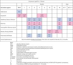 Judicious Baby Immunization Schedule Chart Philippines Kids