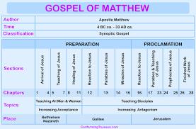 Gospel Of Matthew Chart Gospel Of Matthew Overview