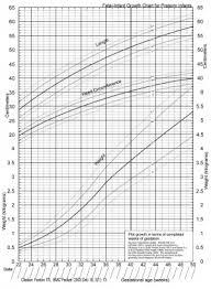 Preemie Growth Chart Birth Preterm Embryology