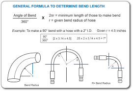 Pipe Bend Radius Chart