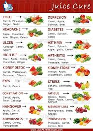 Juice Cure Chart Im Not A Nutritionist So I Dont Know If These Juices Do