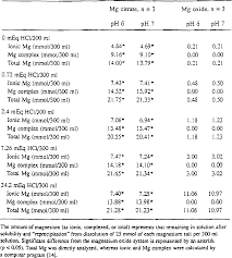 Table 1 From Magnesium Bioavailability From Magnesium