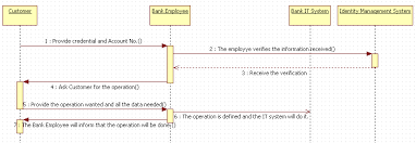 Uml Sequence Chart Uml Sequence Diagram Explanation Concepts