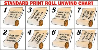 Label Unwind Chart Labels Pakmark Ltd