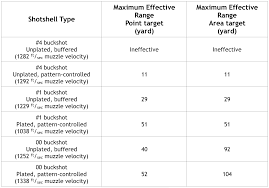 Shotgun Loads Chart Browning Choke Chart Rifle Effective