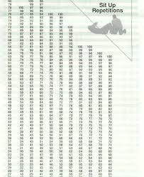 Army Pft Sit Up Score Chart Bedowntowndaytona Com