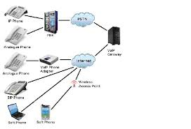 global digital networks sdn  bhd   global digital networks sdn bhdasterisk is a software implementation of a telephone public branch exchange  pbx  original created in by mark spencer  feature in asterisk application