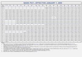 Military Reserves Pay Chart 74 Accurate Military Pay Salary