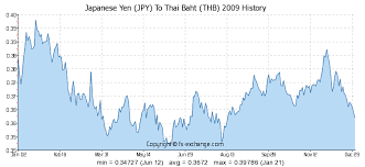 Yen To Baht Chart 2 Jpy Japanese Yen Jpy To Thai Baht Thb Currency Exchange