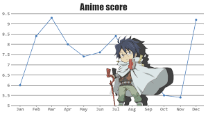 Anime Shows Of Summer 2017 Score Chart Updated 08 10 2017