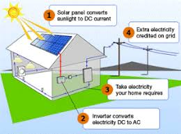 Solar Energy to Save Electricity Bills
