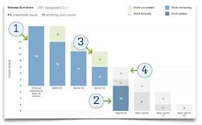 Release Burn Up Chart In Jira Manage Scope With The New Release Burndown Chart Work Life