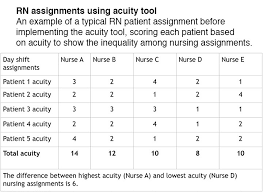 Charting Programs For Nursing Patient Acuity Tool On A Medical Surgical Unit American
