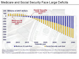 Social Security Chart 2014 Restoring Booming Economic Growth Through Populist Pro