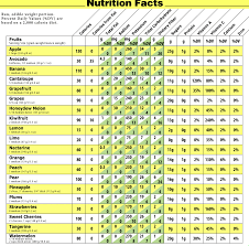 Fruit Calorie Chart Fruit Nutrition Vegetable Nutrition