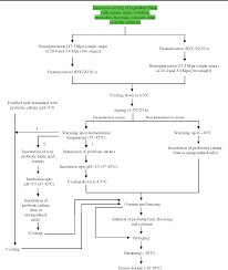Ice Cream Manufacturing Process Flow Chart Figure 1 From Probiotic Ice Cream Viability Of Probiotic