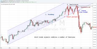5 Price Features That Set Up A Good Reversal Trade Chart