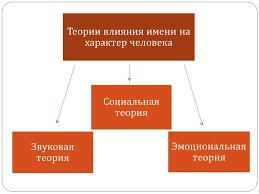 Доклад на тему Характер человека Влияние имени на характер реферат