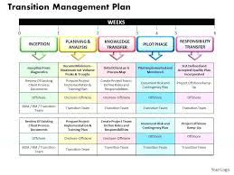 Transition Plan Template Business Plans Examples Free
