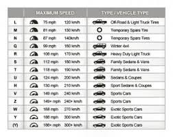 Tire Performance Ratings Chart Tire Speed Rating Chart Browns Alignment Auto Repair