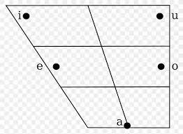 Modern Hebrew Phonology Phoneme Vowel Diagram Png