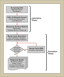 Figure 1: Flowchart Of The Experimental Procedure = Six Sigma ...