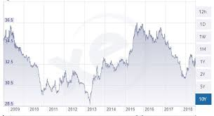 Yen To Baht Chart Why Thailands Baht Is The Best Currency In Asia Investasian