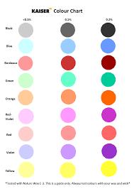 Liquid Candle Dye Color Chart Kaiser Liquid Dye