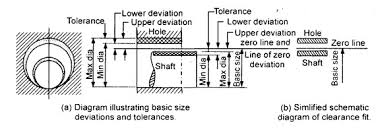 Hole And Shaft Tolerance Chart Pt Lesson 13 Limits Fits And Tolerance
