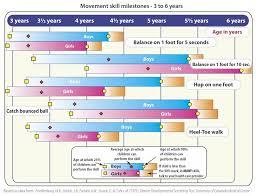 Physical Gross Motor Development Activity Milestones For