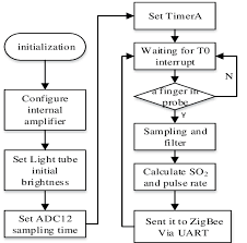 O2 Saturation Chart Program Flow Chart From Patient Oxygen Saturation