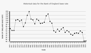 Mortgage Interest Rates Today Chart Mortgage Rate Trends Graph Uk Best Mortgage In The World