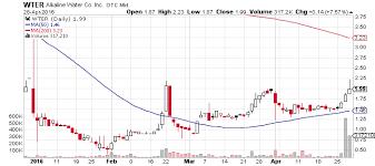 Wter Stock Chart Alkaline Water Company Inc Otcmkts Wter Flies Higher