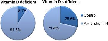 Tonsil Size Chart Is There An Association Between Vitamin D Deficiency And