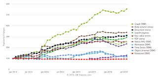 Trending Graph Graph Database Market Trending Research 2019 Triagens Gmbh