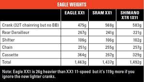 Sram Eagle Mountain Biking Australia Magazine