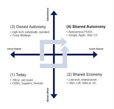 Chart Of The Day The Future Of The Auto Industry The
