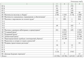 Бухгалтерский баланс форма правила его составления by С учетом приведенных выше данных рассмотрим порядок расчета показателей бухгалтерского баланса