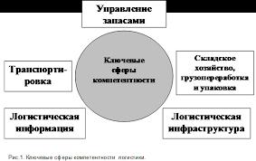 СМИ Аналитика Роль логистики в повышении  Роль логистики в повышении конкурентоспособности предприятий 1 Марта 2011