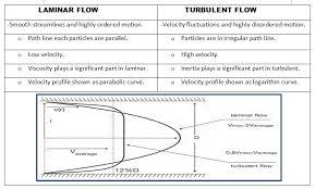 Turbulent Flow Chart Fluid Mechanic Notes