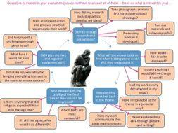 Art And Design Project Evaluation Questions For Gcse And A Level By ...