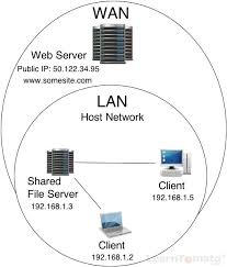 What Is A Server What Is A Client What Is A Server And What Is A Host
