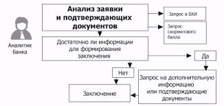 Курсовая работа Особенности потребительского кредитования в банке