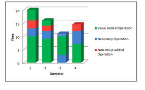 Yamazumi Chart Template Blog Archives Lean Six Sigma Training Guide Copy