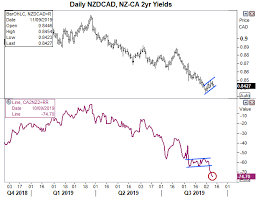 Auto Trade Value Chart Nzd Cad Teases Bears With A Swing Trade Short