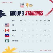 2021 Concacaf Gold Cup: USA 1 - Canada ...