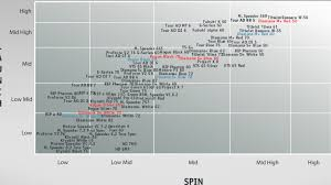 Titleist 913 Chart 44 Methodical Titleist 910 Driver Shaft Chart