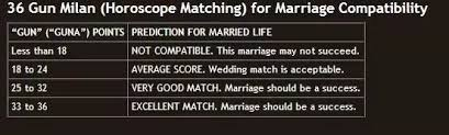 Couple Horoscope Compatibility Chart I Want A Love Marriage But Our Kundli Is Not Matching So